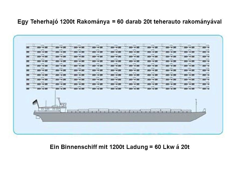 Egy Teherhajó 1200t Rakománya = 60 darab 20t teherauto rakományával Ein Binnenschiff mit 1200t Ladung = 60 Lkw á 20t