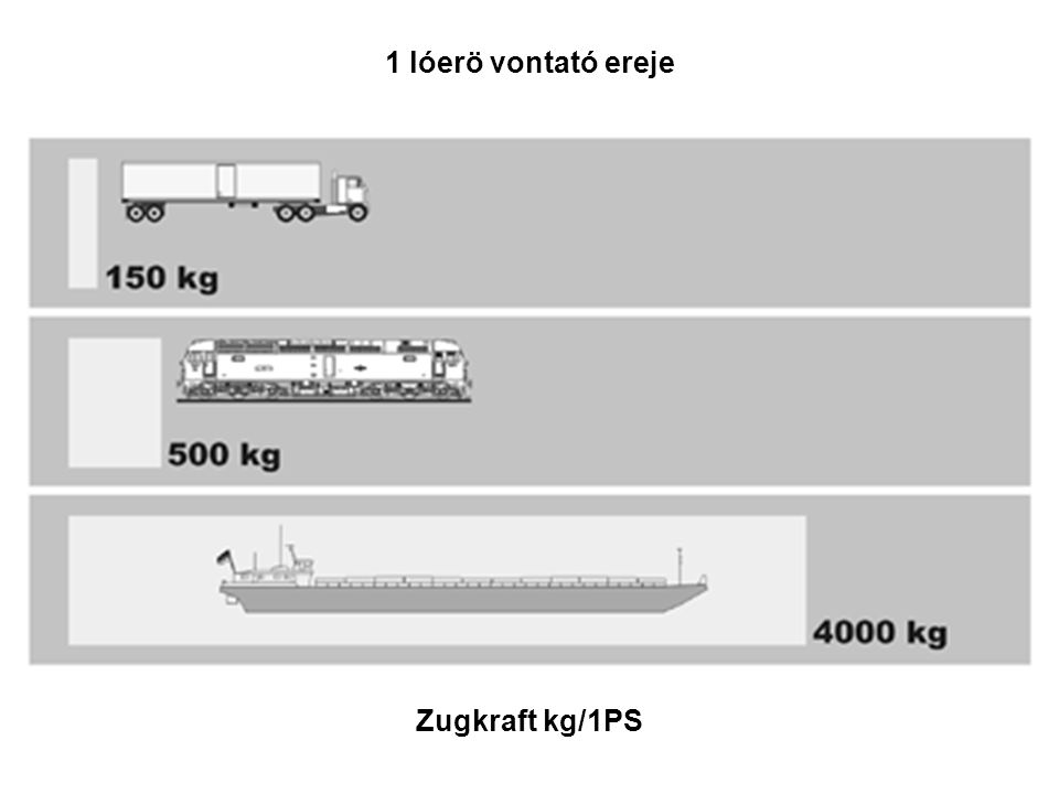 Zugkraft kg/1PS 1 lóerö vontató ereje
