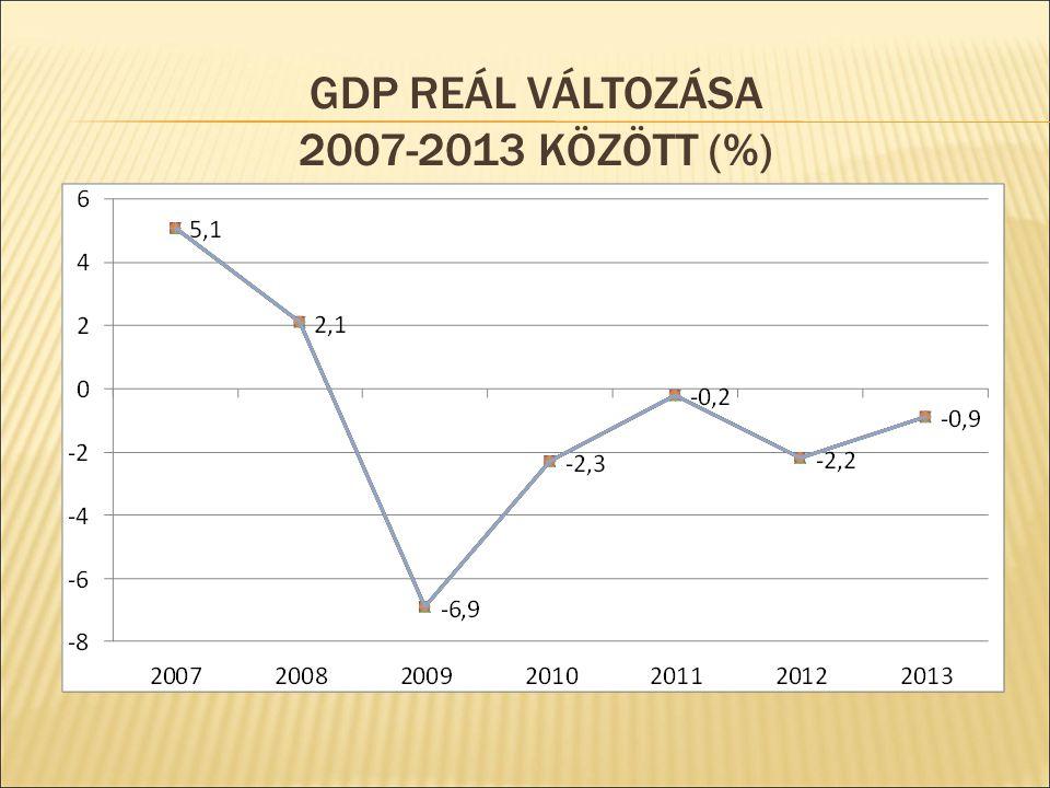 GDP REÁL VÁLTOZÁSA 2007-2013 KÖZÖTT (%)