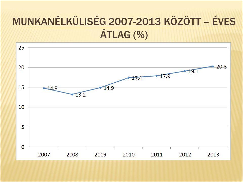 MUNKANÉLKÜLISÉG 2007-2013 KÖZÖTT – ÉVES ÁTLAG (%)