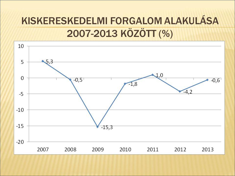 BEVÉTEL A TURIZMUSBÓL 2007-2013 KÖZÖTT (MRD EUR)