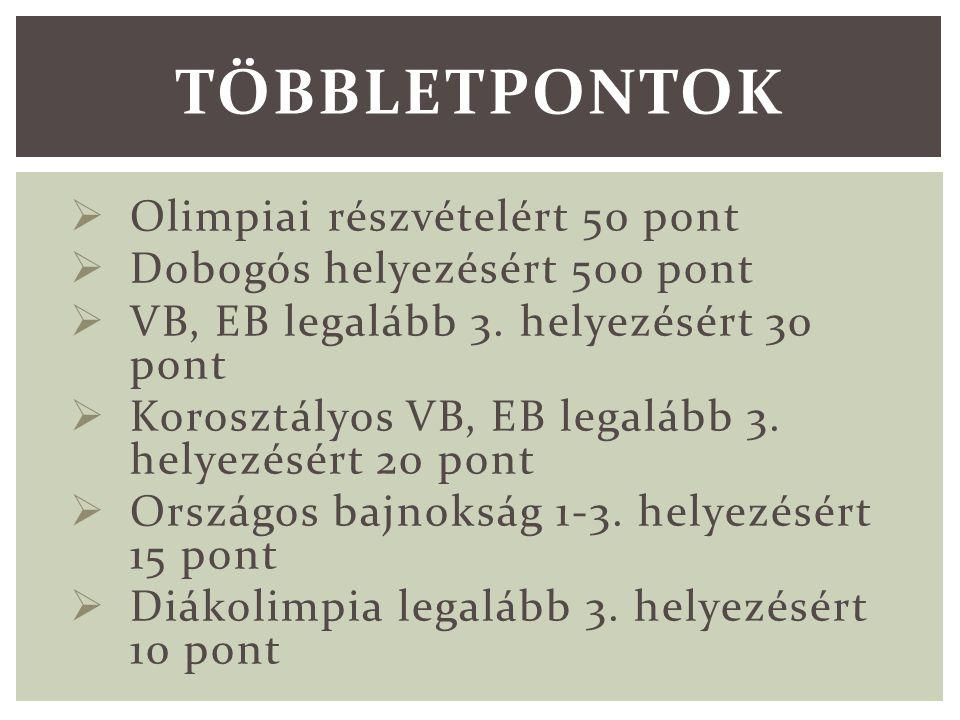  Olimpiai részvételért 50 pont  Dobogós helyezésért 500 pont  VB, EB legalább 3.