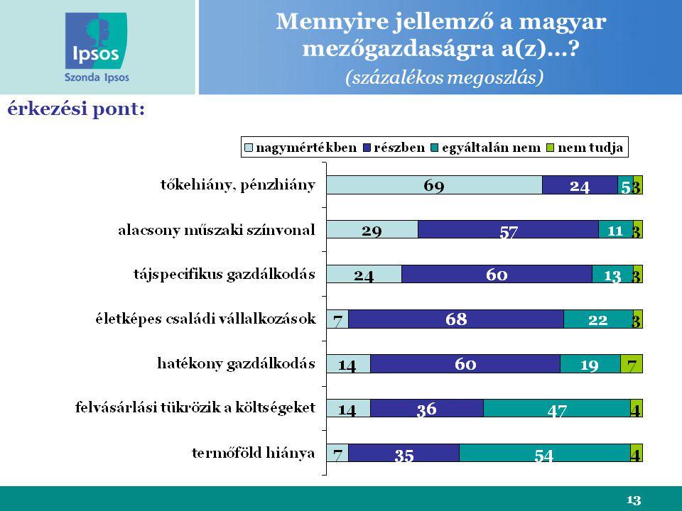 13 érkezési pont: Mennyire jellemző a magyar mezőgazdaságra a(z)… (százalékos megoszlás)