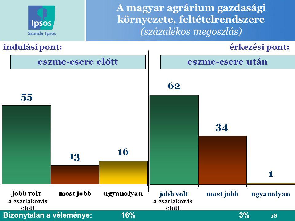 18 A magyar agrárium gazdasági környezete, feltételrendszere (százalékos megoszlás) eszme-csere előtteszme-csere után a csatlakozás előtt indulási pont: Bizonytalan a véleménye:16% 3% érkezési pont: a csatlakozás előtt