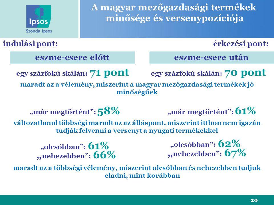 """20 A magyar mezőgazdasági termékek minősége és versenypozíciója eszme-csere előtteszme-csere után indulási pont:érkezési pont: egy százfokú skálán: 71 pont egy százfokú skálán: 70 pont """"már megtörtént : 58% """"már megtörtént : 61% """"olcsóbban : 61% """" nehezebben : 66% """"olcsóbban : 62% """" nehezebben : 67% maradt az a vélemény, miszerint a magyar mezőgazdasági termékek jó minőségűek változatlanul többségi maradt az az álláspont, miszerint itthon nem igazán tudják felvenni a versenyt a nyugati termékekkel maradt az a többségi vélemény, miszerint olcsóbban és nehezebben tudjuk eladni, mint korábban"""