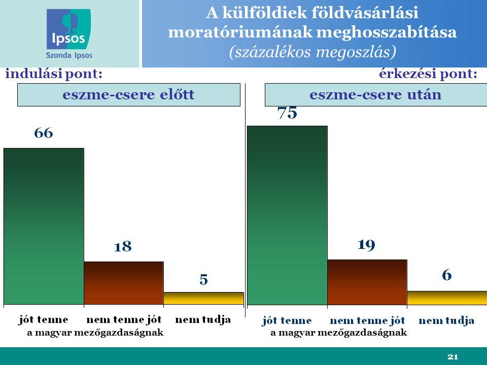21 A külföldiek földvásárlási moratóriumának meghosszabítása (százalékos megoszlás) eszme-csere előtteszme-csere után indulási pont:érkezési pont: a magyar mezőgazdaságnak