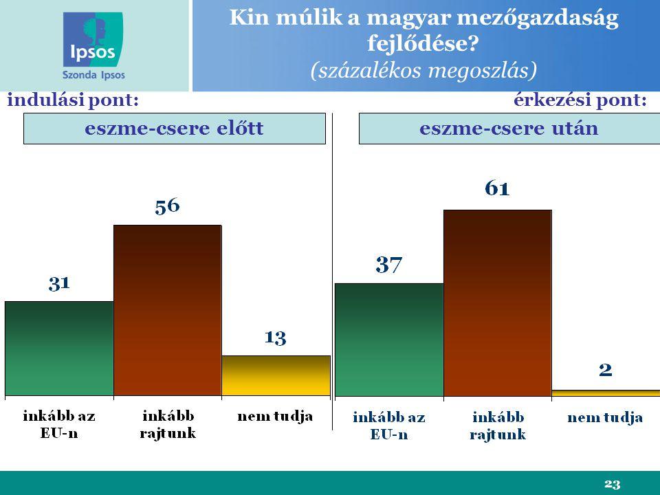 23 Kin múlik a magyar mezőgazdaság fejlődése.