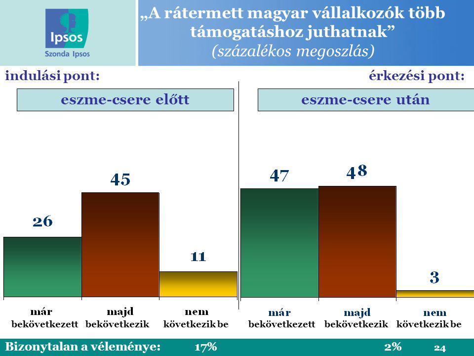 """24 """"A rátermett magyar vállalkozók több támogatáshoz juthatnak (százalékos megoszlás) eszme-csere előtteszme-csere után bekövetkezik indulási pont: Bizonytalan a véleménye:17% 2% érkezési pont: bekövetkezett következik bebekövetkezikkövetkezik be"""