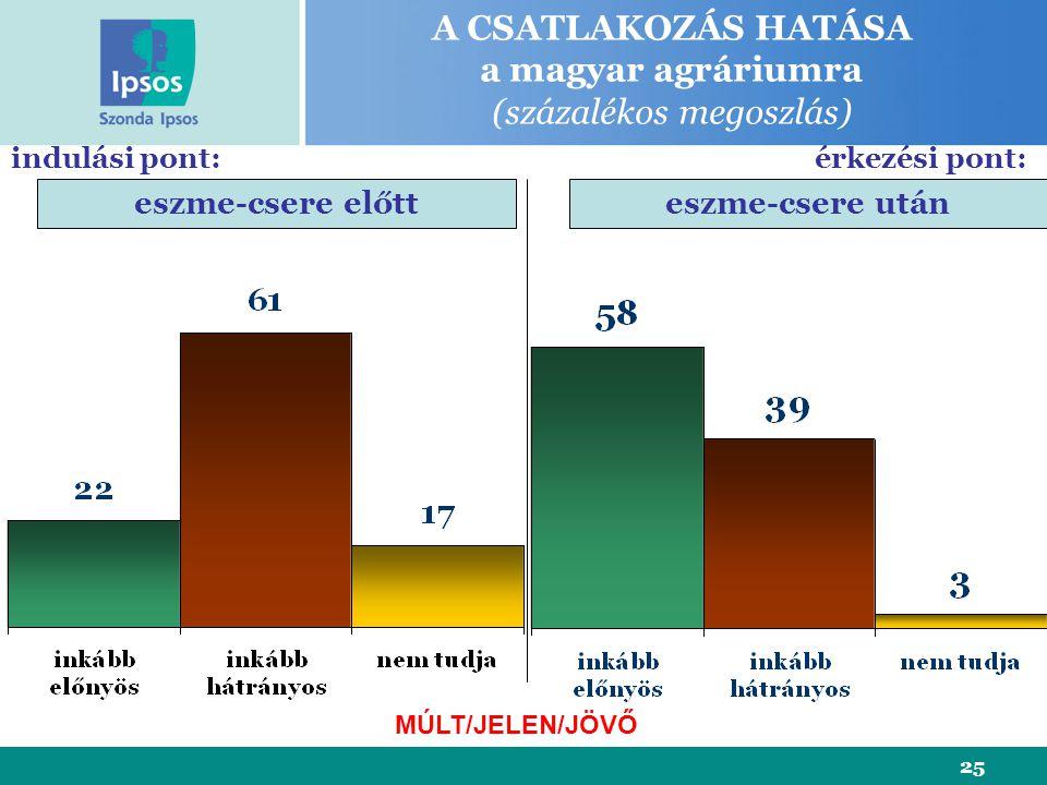 25 A CSATLAKOZÁS HATÁSA a magyar agráriumra (százalékos megoszlás) eszme-csere előtteszme-csere után indulási pont:érkezési pont: MÚLT/JELEN/JÖVŐ