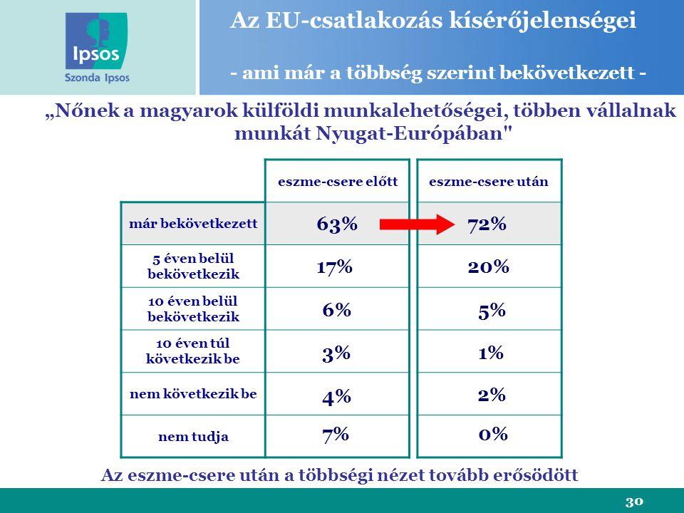 """30 eszme-csere előtt már bekövetkezett 5 éven belül bekövetkezik 10 éven belül bekövetkezik 10 éven túl következik be nem következik be nem tudja """"Nőnek a magyarok külföldi munkalehetőségei, többen vállalnak munkát Nyugat-Európában eszme-csere után 63% 17% 6% 3% 4% Az EU-csatlakozás kísérőjelenségei - ami már a többség szerint bekövetkezett - 7% 72% 5% 1% 2% 0% 20% Az eszme-csere után a többségi nézet tovább erősödött"""