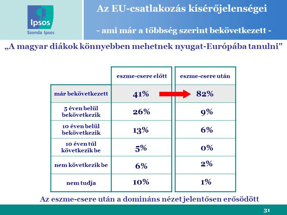 """31 eszme-csere előtt már bekövetkezett 5 éven belül bekövetkezik 10 éven belül bekövetkezik 10 éven túl következik be nem következik be nem tudja """"A magyar diákok könnyebben mehetnek nyugat-Európába tanulni eszme-csere után 41% 26% 13% 5% 6% Az EU-csatlakozás kísérőjelenségei - ami már a többség szerint bekövetkezett - 10% 82% 6% 0% 2% 1% 9% Az eszme-csere után a domináns nézet jelentősen erősödött"""