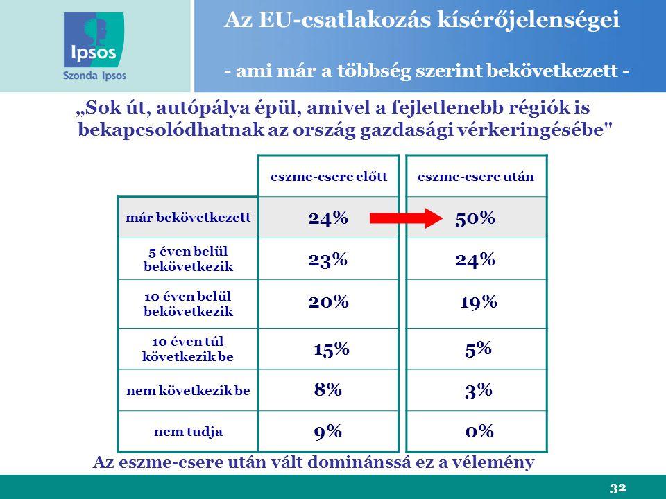 """32 eszme-csere előtt már bekövetkezett 5 éven belül bekövetkezik 10 éven belül bekövetkezik 10 éven túl következik be nem következik be nem tudja """"Sok út, autópálya épül, amivel a fejletlenebb régiók is bekapcsolódhatnak az ország gazdasági vérkeringésébe eszme-csere után 24% 23% 20% 15% 8% Az EU-csatlakozás kísérőjelenségei - ami már a többség szerint bekövetkezett - 9% 50% 19% 5% 3% 0% 24% Az eszme-csere után vált dominánssá ez a vélemény"""