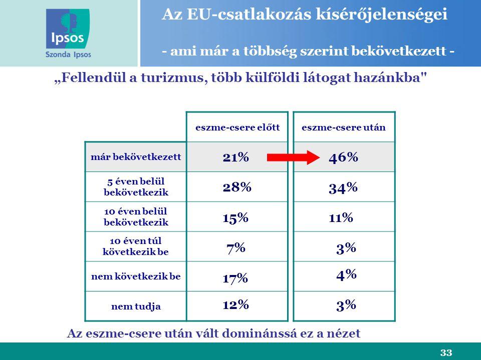"""33 eszme-csere előtt már bekövetkezett 5 éven belül bekövetkezik 10 éven belül bekövetkezik 10 éven túl következik be nem következik be nem tudja """"Fellendül a turizmus, több külföldi látogat hazánkba eszme-csere után 21% 28% 15% 7% 17% Az EU-csatlakozás kísérőjelenségei - ami már a többség szerint bekövetkezett - 12% 46% 11% 3% 4% 3% 34% Az eszme-csere után vált dominánssá ez a nézet"""