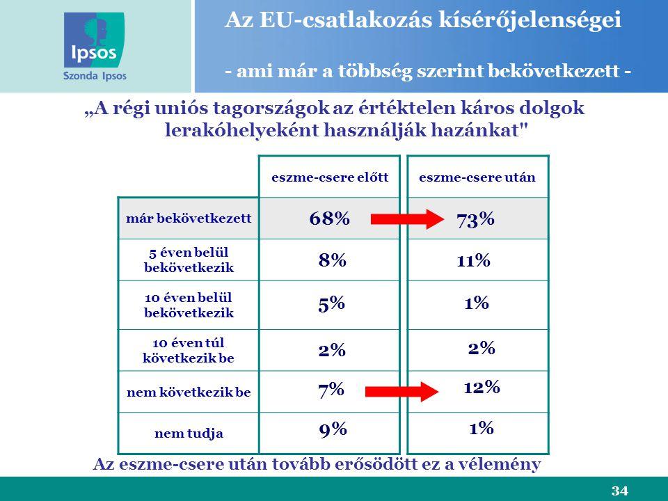 """34 eszme-csere előtt már bekövetkezett 5 éven belül bekövetkezik 10 éven belül bekövetkezik 10 éven túl következik be nem következik be nem tudja """"A régi uniós tagországok az értéktelen káros dolgok lerakóhelyeként használják hazánkat eszme-csere után 68% 8% 5% 2% 7% Az EU-csatlakozás kísérőjelenségei - ami már a többség szerint bekövetkezett - 9% 73% 1% 2% 12% 1% 11% Az eszme-csere után tovább erősödött ez a vélemény"""
