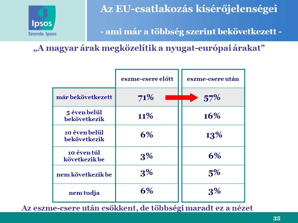 """35 eszme-csere előtt már bekövetkezett 5 éven belül bekövetkezik 10 éven belül bekövetkezik 10 éven túl következik be nem következik be nem tudja """"A magyar árak megközelítik a nyugat-európai árakat eszme-csere után 71% 11% 6% 3% Az EU-csatlakozás kísérőjelenségei - ami már a többség szerint bekövetkezett - 6% 57% 13% 6% 5% 3% 16% Az eszme-csere után csökkent, de többségi maradt ez a nézet"""