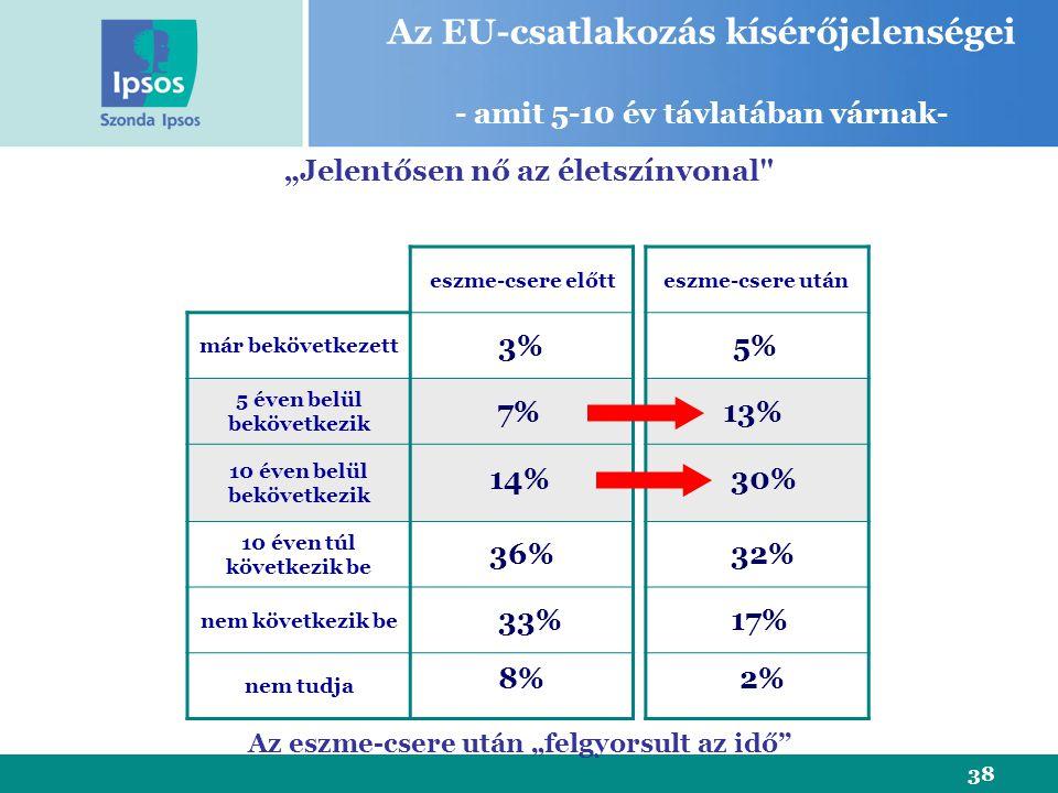 """38 eszme-csere előtt már bekövetkezett 5 éven belül bekövetkezik 10 éven belül bekövetkezik 10 éven túl következik be nem következik be nem tudja """"Jelentősen nő az életszínvonal eszme-csere után 3% 7% 14% 36% 33% Az EU-csatlakozás kísérőjelenségei - amit 5-10 év távlatában várnak- 8% 5% 30% 32% 17% 2% 13% Az eszme-csere után """"felgyorsult az idő"""