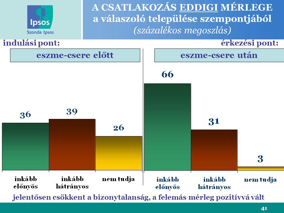 41 A CSATLAKOZÁS EDDIGI MÉRLEGE a válaszoló települése szempontjából (százalékos megoszlás) eszme-csere előtteszme-csere után indulási pont:érkezési pont: jelentősen csökkent a bizonytalanság, a felemás mérleg pozitívvá vált