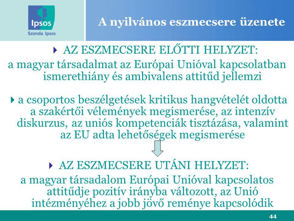 44 A nyilvános eszmecsere üzenete  AZ ESZMECSERE ELŐTTI HELYZET: a magyar társadalmat az Európai Unióval kapcsolatban ismerethiány és ambivalens attitűd jellemzi  a csoportos beszélgetések kritikus hangvételét oldotta a szakértői vélemények megismerése, az intenzív diskurzus, az uniós kompetenciák tisztázása, valamint az EU adta lehetőségek megismerése  AZ ESZMECSERE UTÁNI HELYZET: a magyar társadalom Európai Unióval kapcsolatos attitűdje pozitív irányba változott, az Unió intézményéhez a jobb jövő reménye kapcsolódik