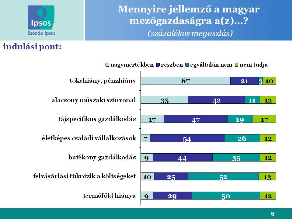 8 indulási pont: Mennyire jellemző a magyar mezőgazdaságra a(z)… (százalékos megoszlás)