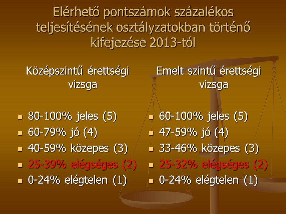 Elérhető pontszámok százalékos teljesítésének osztályzatokban történő kifejezése 2013-tól Középszintű érettségi vizsga 80-100% jeles (5) 80-100% jeles (5) 60-79% jó (4) 60-79% jó (4) 40-59% közepes (3) 40-59% közepes (3) 25-39% elégséges (2) 25-39% elégséges (2) 0-24% elégtelen (1) 0-24% elégtelen (1) Emelt szintű érettségi vizsga 60-100% jeles (5) 47-59% jó (4) 33-46% közepes (3) 25-32% elégséges (2) 0-24% elégtelen (1)