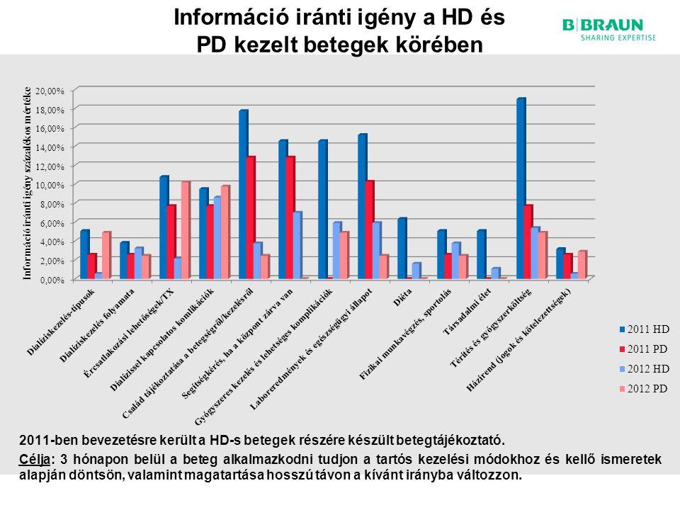 Információ iránti igény a HD és PD kezelt betegek körében 2011-ben bevezetésre került a HD-s betegek részére készült betegtájékoztató.