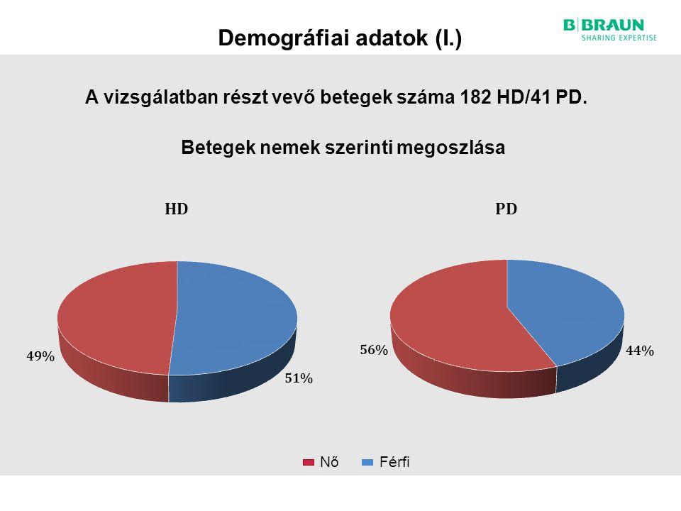 Demográfiai adatok (I.) Betegek nemek szerinti megoszlása Nő Férfi A vizsgálatban részt vevő betegek száma 182 HD/41 PD.