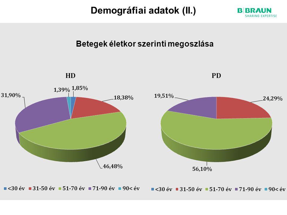 Demográfiai adatok (II.) Betegek életkor szerinti megoszlása
