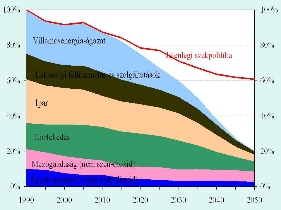 Az üvegházhatást okozó gázok kibocsátásának alakulása az EU-ban 2050-ig az EU-ban (a 80%-os mérséklési cél irányába)