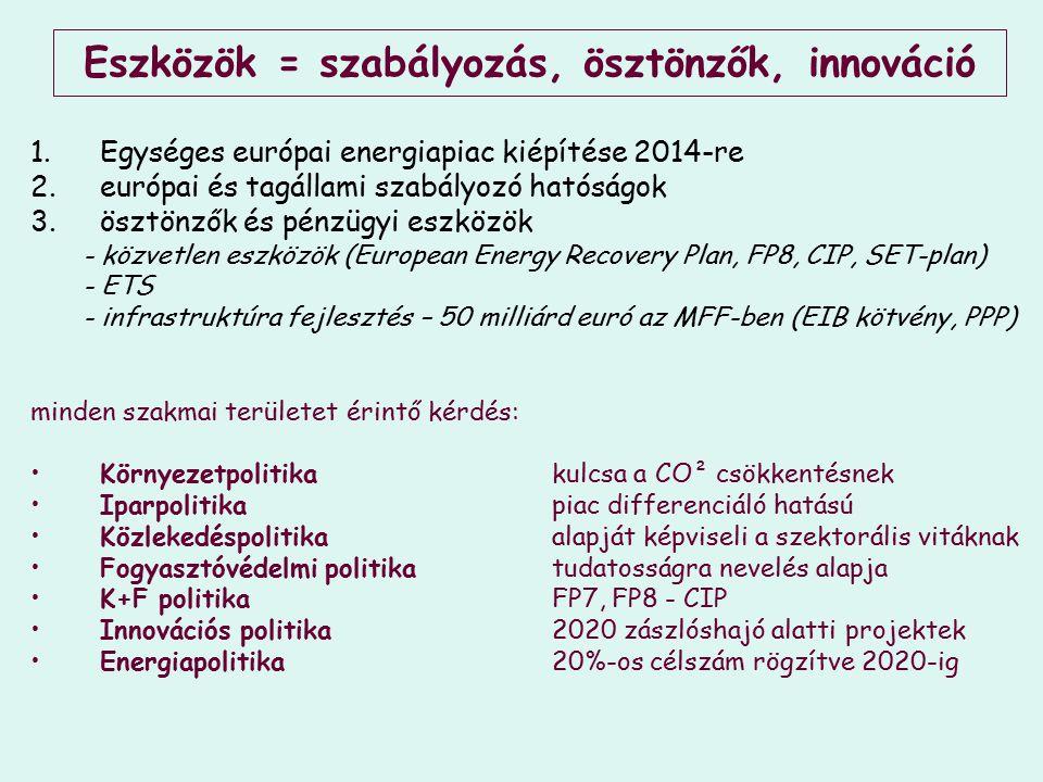 Eszközök = szabályozás, ösztönzők, innováció 1.Egységes európai energiapiac kiépítése 2014-re 2.európai és tagállami szabályozó hatóságok 3.ösztönzők és pénzügyi eszközök - közvetlen eszközök (European Energy Recovery Plan, FP8, CIP, SET-plan) - ETS - infrastruktúra fejlesztés – 50 milliárd euró az MFF-ben (EIB kötvény, PPP) minden szakmai területet érintő kérdés: Környezetpolitikakulcsa a CO² csökkentésnek Iparpolitikapiac differenciáló hatású Közlekedéspolitikaalapját képviseli a szektorális vitáknak Fogyasztóvédelmi politikatudatosságra nevelés alapja K+F politikaFP7, FP8 - CIP Innovációs politika2020 zászlóshajó alatti projektek Energiapolitika20%-os célszám rögzítve 2020-ig