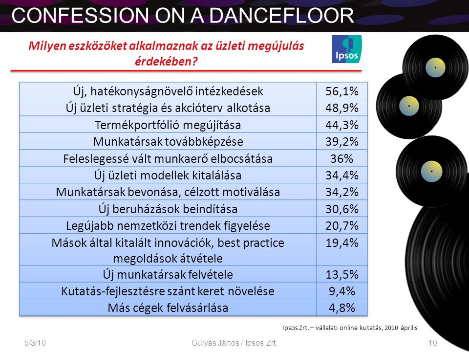CONFESSION ON A DANCEFLOOR 5/3/1010Gulyás János / Ipsos Zrt.