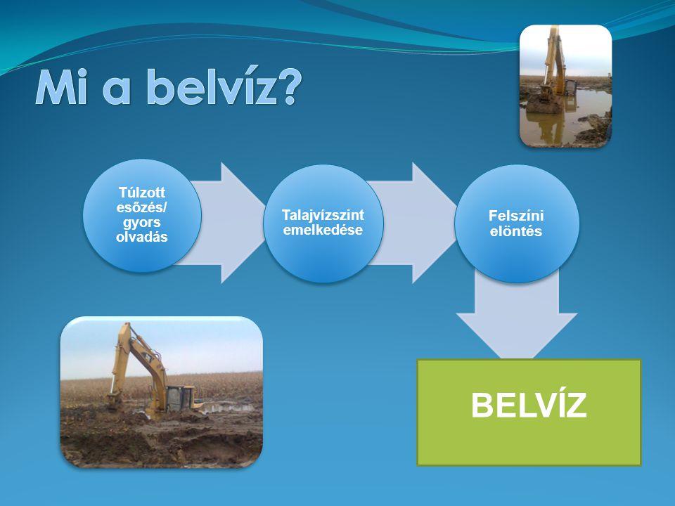 Túlzott esőzés/ gyors olvadás Talajvízszint emelkedése Felszíni elöntés BELVÍZ