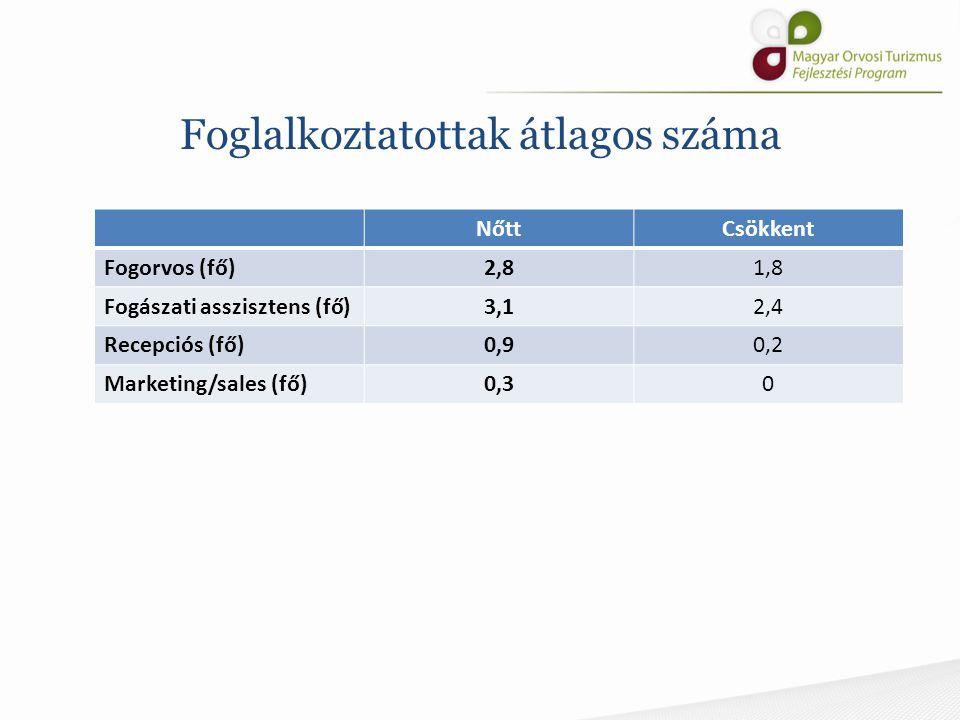 Foglalkoztatottak átlagos száma NőttCsökkent Fogorvos (fő)2,81,8 Fogászati asszisztens (fő)3,12,4 Recepciós (fő)0,90,2 Marketing/sales (fő)0,30