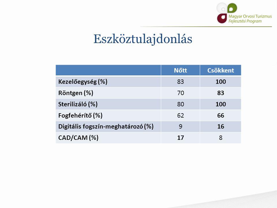 Eszköztulajdonlás NőttCsökkent Kezelőegység (%)83100 Röntgen (%)7083 Sterilizáló (%)80100 Fogfehérítő (%)6266 Digitális fogszín-meghatározó (%)916 CAD