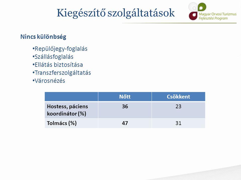 Kiegészítő szolgáltatások NőttCsökkent Hostess, páciens koordinátor (%) 3623 Tolmács (%)4731 Nincs különbség Repülőjegy-foglalás Szállásfoglalás Ellát
