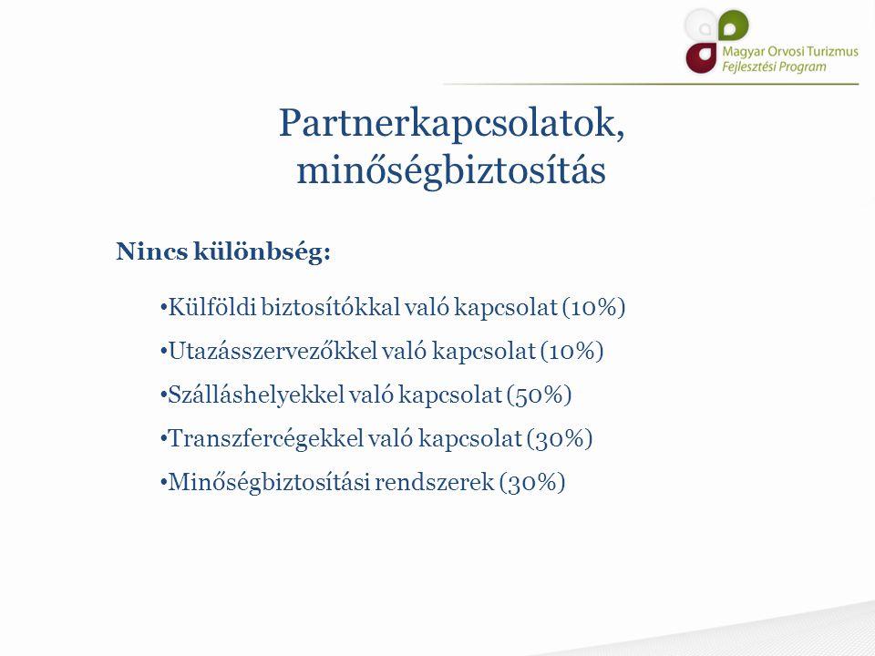 Nincs különbség: Külföldi biztosítókkal való kapcsolat (10%) Utazásszervezőkkel való kapcsolat (10%) Szálláshelyekkel való kapcsolat (50%) Transzfercé
