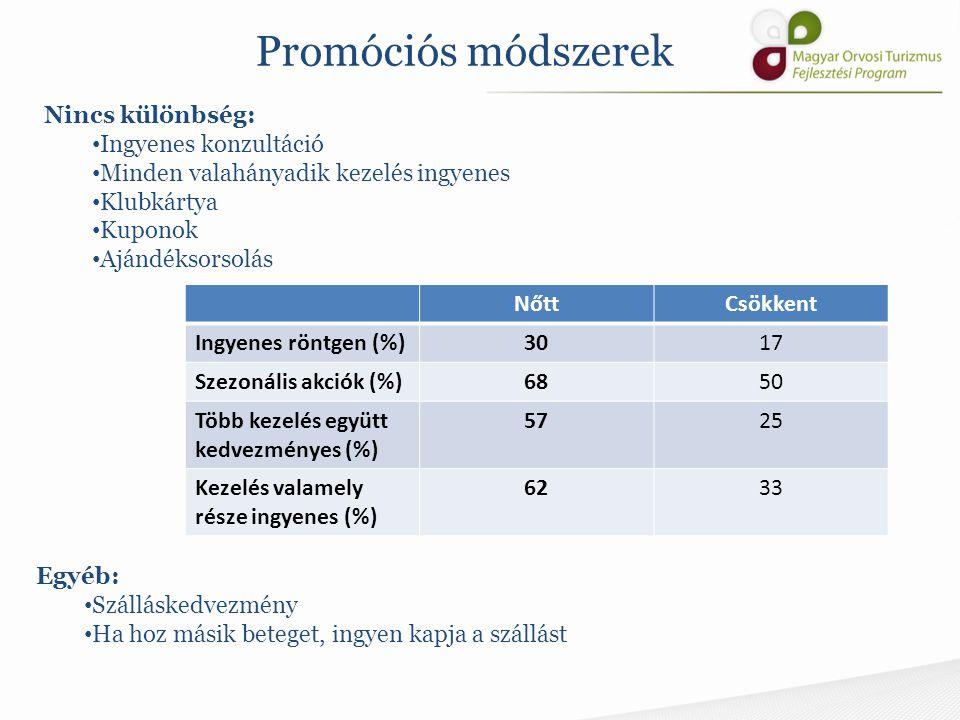 Promóciós módszerek NőttCsökkent Ingyenes röntgen (%)3017 Szezonális akciók (%)6850 Több kezelés együtt kedvezményes (%) 5725 Kezelés valamely része i