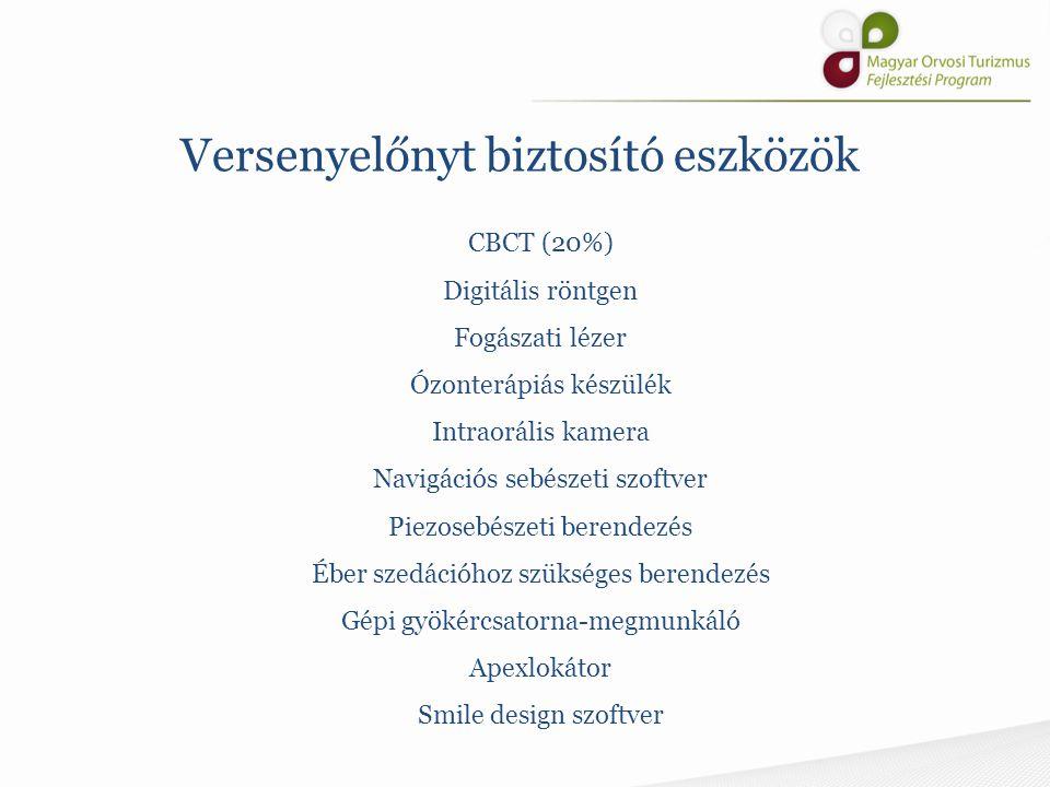 Versenyelőnyt biztosító eszközök CBCT (20%) Digitális röntgen Fogászati lézer Ózonterápiás készülék Intraorális kamera Navigációs sebészeti szoftver P