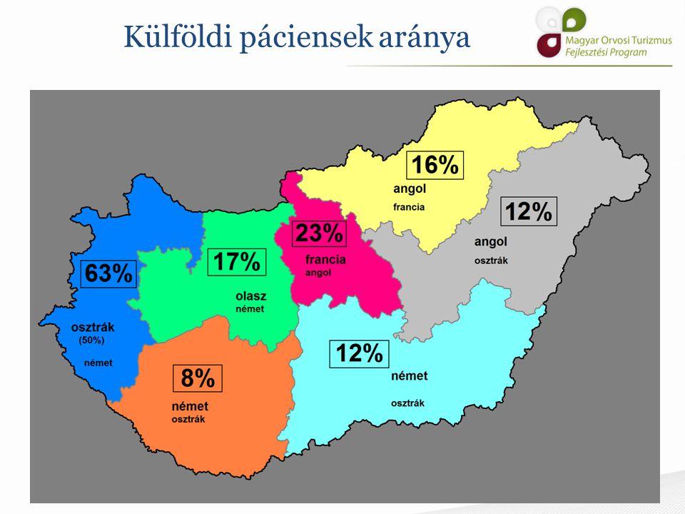 Külföldi páciensek aránya