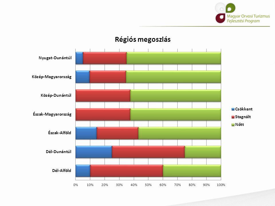 Promóciós módszerek NőttCsökkent Ingyenes röntgen (%)3017 Szezonális akciók (%)6850 Több kezelés együtt kedvezményes (%) 5725 Kezelés valamely része ingyenes (%) 6233 Nincs különbség: Ingyenes konzultáció Minden valahányadik kezelés ingyenes Klubkártya Kuponok Ajándéksorsolás Egyéb: Szálláskedvezmény Ha hoz másik beteget, ingyen kapja a szállást