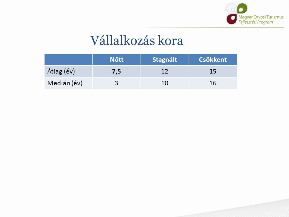 Ingatlan jellege NőttCsökkent Saját tulajdon (%)2969 Ingatlanbérlemény (%)6015 Berendezésekkel bérelt ingatlan (%) 1115 NőttCsökkent Családi ház (%)1415 Társasház (%)5469 Egészségügyi intézmény (%) 140 Irodaépület (%)118 Szálloda (%)20