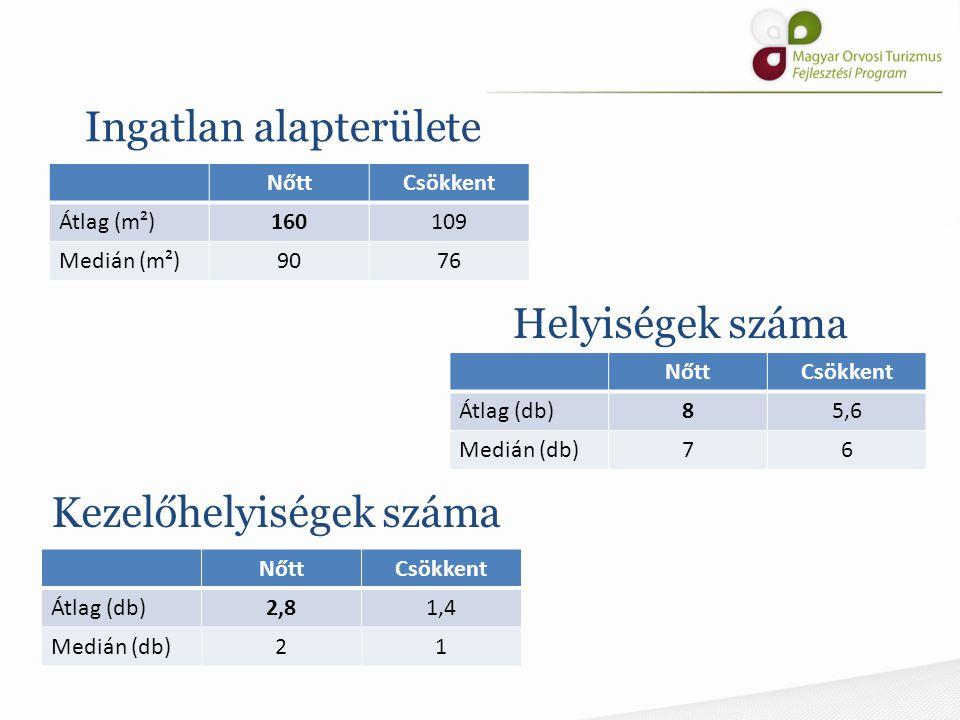 Nyitva tartás NőttCsökkent Heti átlag (óra)4336 Szombati rendelés (%)2433 Vasárnapi rendelés (%)40