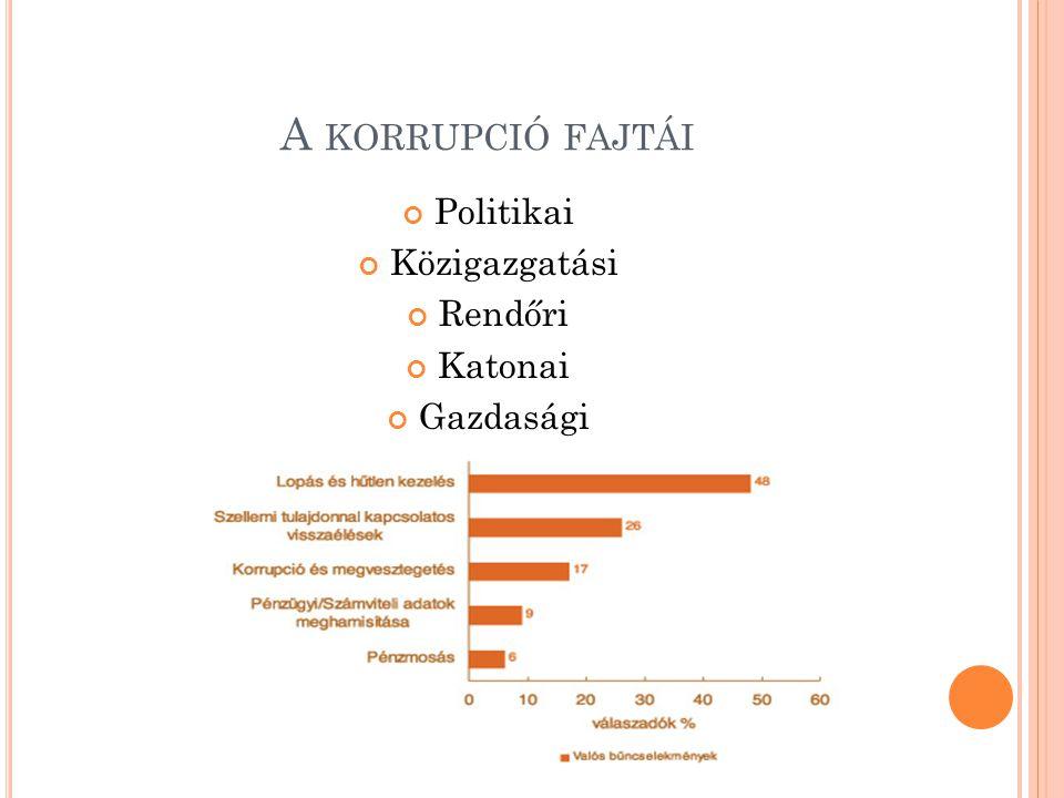 A KORRUPCIÓ FAJTÁI Politikai Közigazgatási Rendőri Katonai Gazdasági