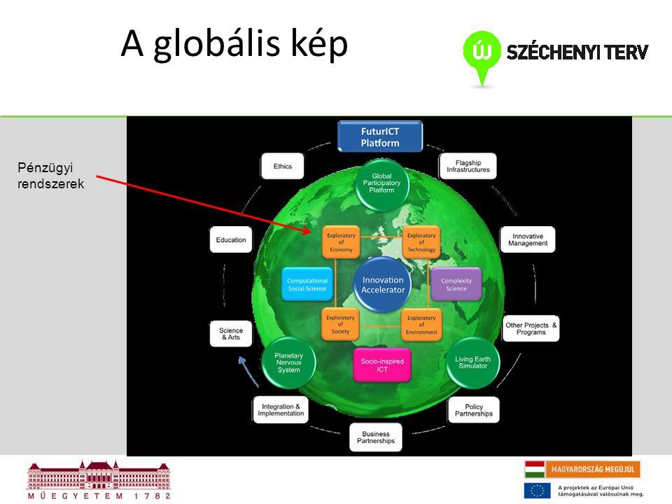 A globális kép Pénzügyi rendszerek