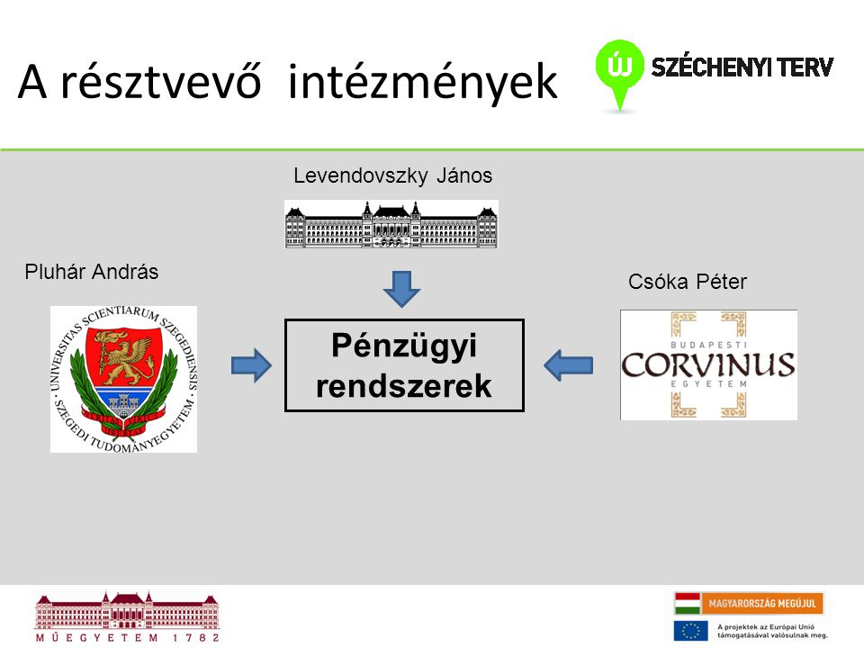 A résztvevő intézmények Pénzügyi rendszerek Levendovszky János Pluhár András Csóka Péter