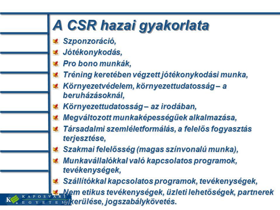 A CSR hazai gyakorlata Szponzoráció,Jótékonykodás, Pro bono munkák, Tréning keretében végzett jótékonykodási munka, Környezetvédelem, környezettudatos