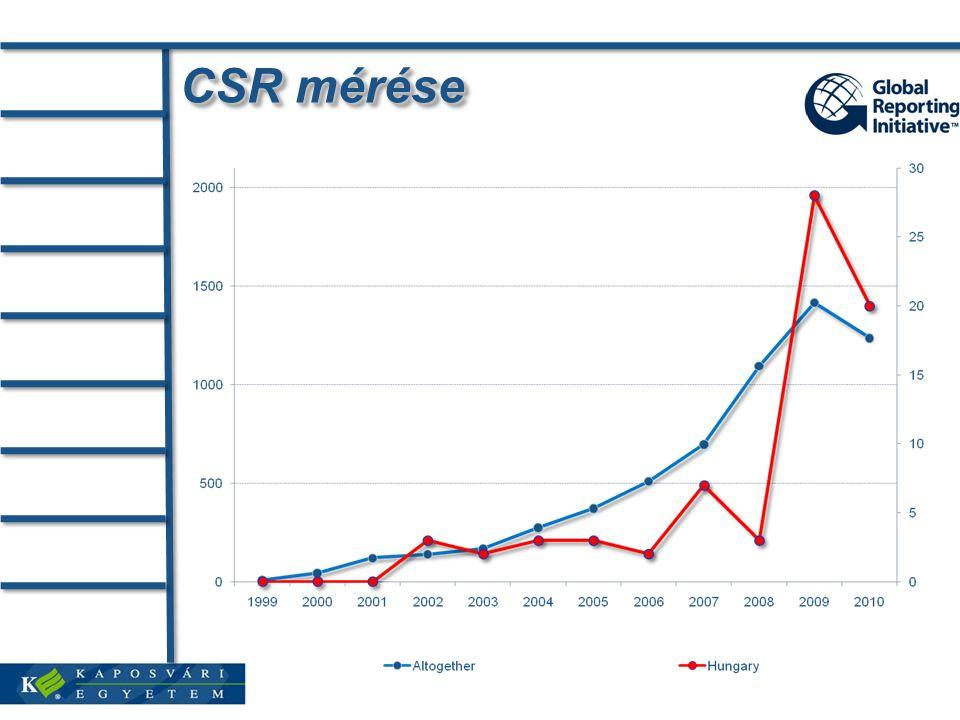 CSR mérése