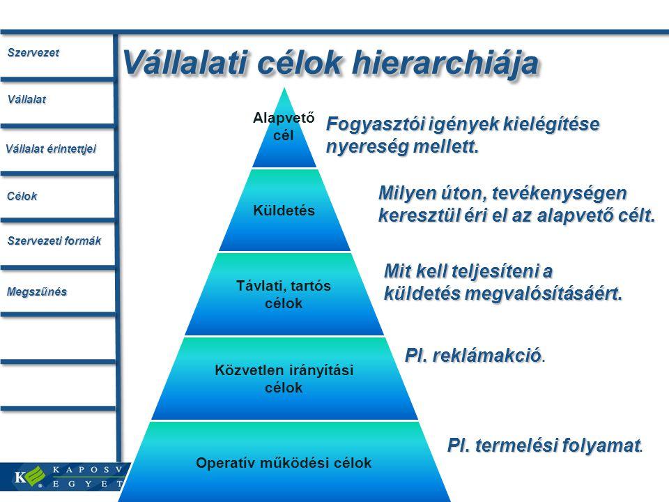 Vállalati célok hierarchiája Alapvető cél Küldetés Távlati, tartós célok Közvetlen irányítási célok Operatív működési célok Fogyasztói igények kielégí