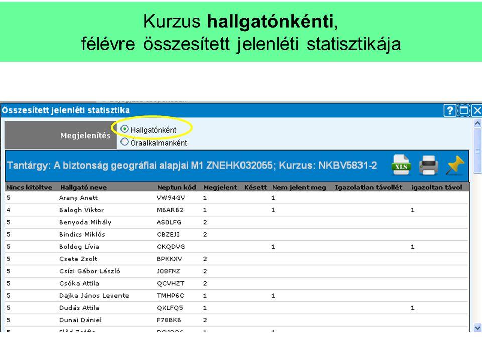 Lépések Kurzus hallgatónkénti, félévre összesített jelenléti statisztikája