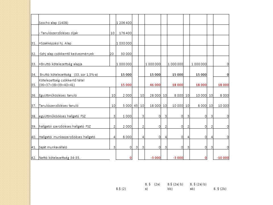 Szocho alap (1408) 1 206 400 - Tanulószerződéses díjak 10176 400 31.=Szakképzési hj. Alap 1 030 000 32.-Szhj alap csökkentő kedvezmények2030 000 33.=B
