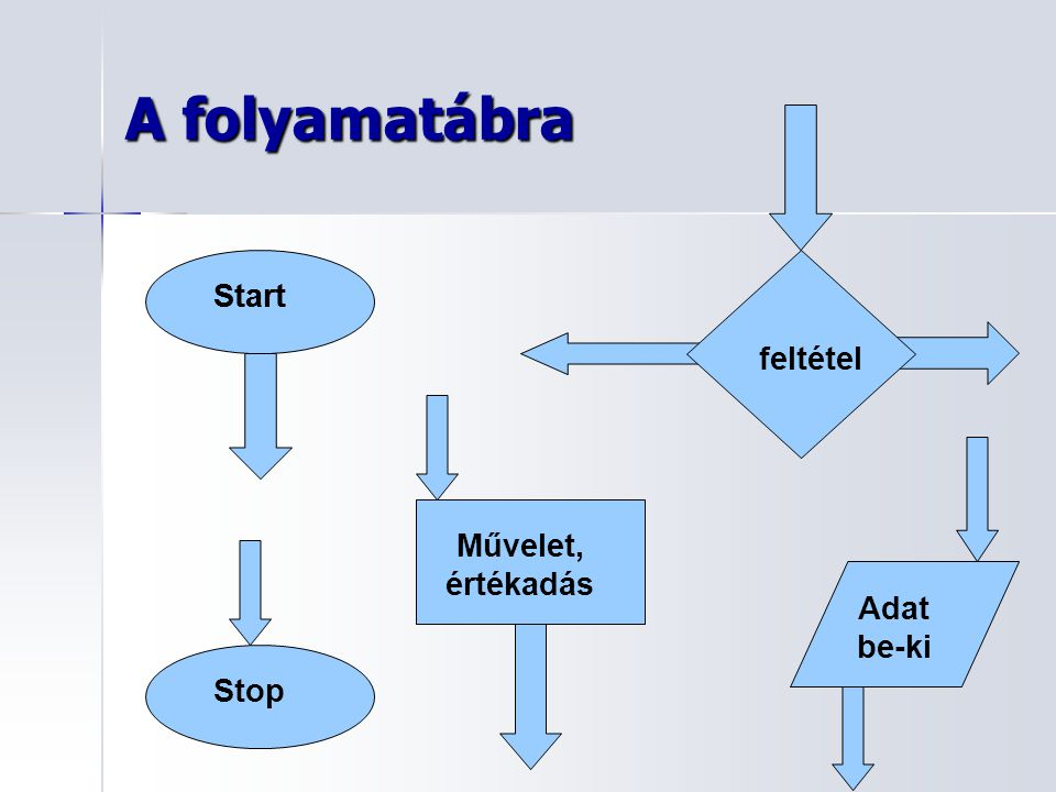 A folyamatábra Start Stop Start Művelet, értékadás feltétel Adat be-ki